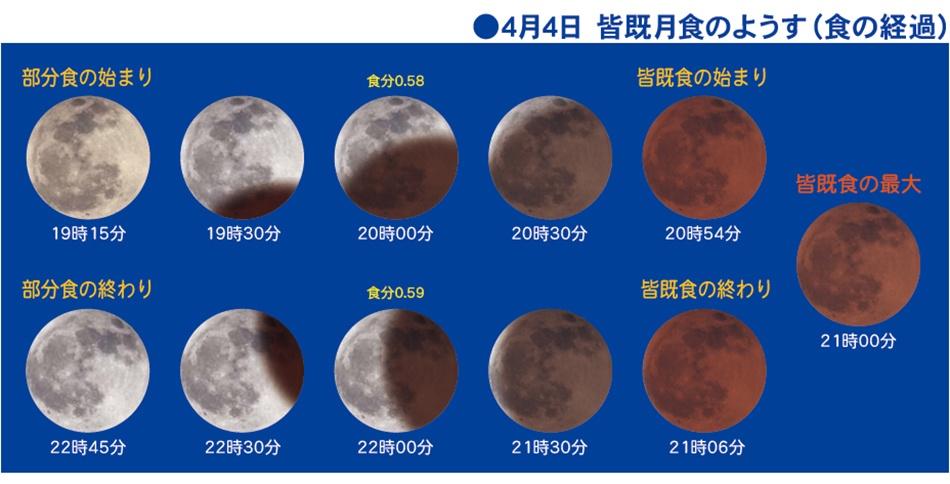 2014年10月8日の皆既月食の様子(東京)